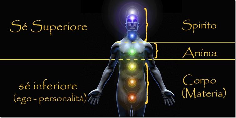 Spirito-Anima-Corpo