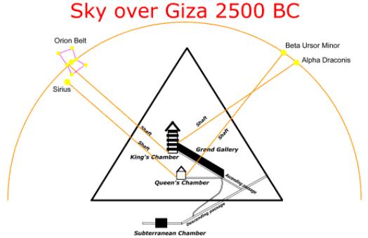 allineamento-grande-piramide-stelle