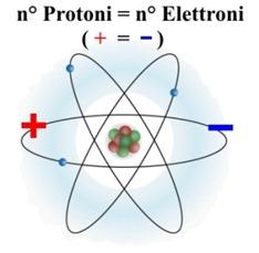 caratteristiche-atomo