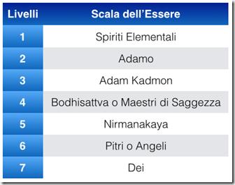 scala-dellessere